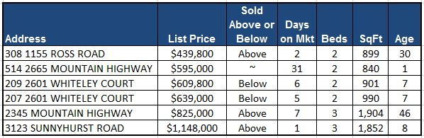 October Attaches Sales Chart