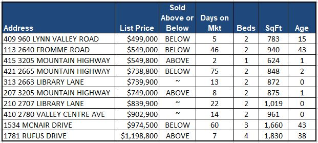 Sept Attached Sales